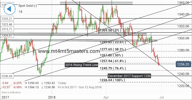 Gold Technical Analysis provided by mt4 mt5 masters