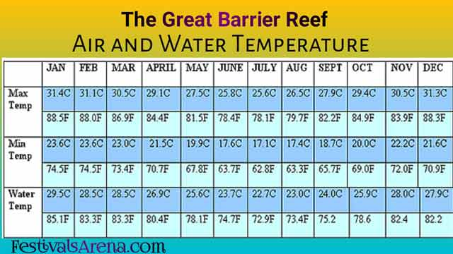 Great Barrier Reef Weather and Climate