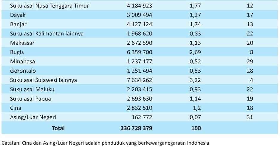 Jumlah Penduduk Indonesia di Tahun 2016, 2017, 2018 dan 2019