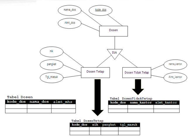 Transformasi Erd Ke Database Fisik Model Data Relational Lanjut