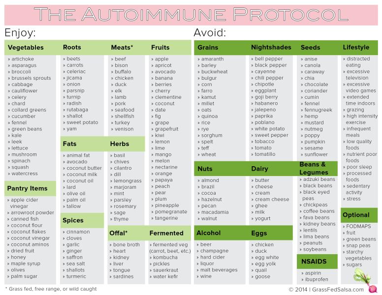 Dieta paleo autoinmune