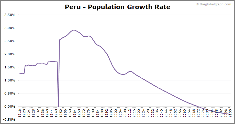 Peru  Population Growth Rate