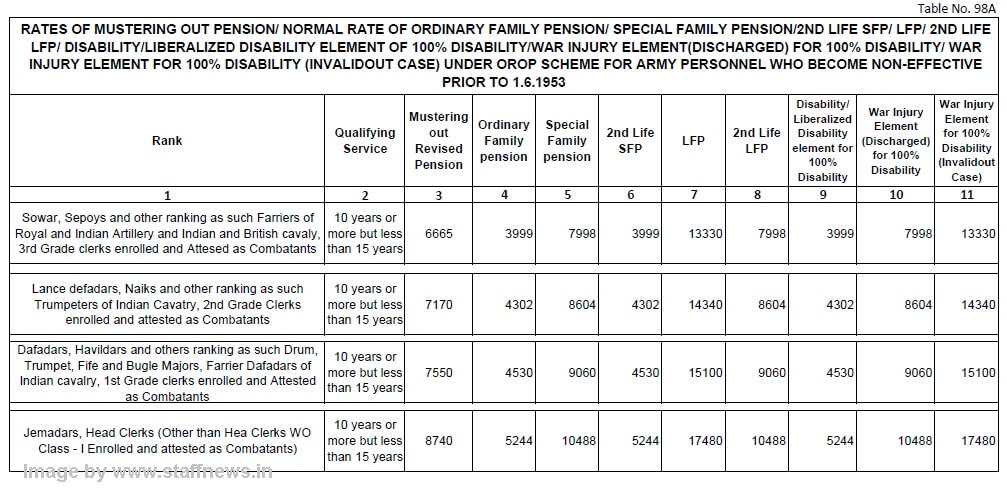 orop-table-98a