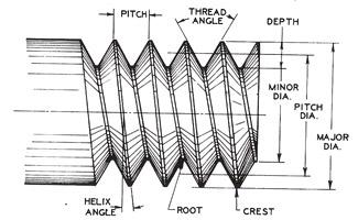 Screw Thread : Terminology and Types - mech4study