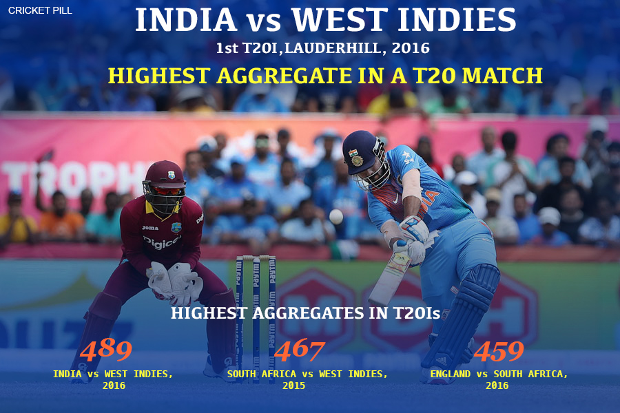 Highest aggregate in a T20 match