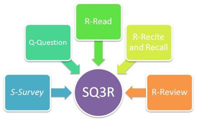 Model Pembelajaran SQ3R