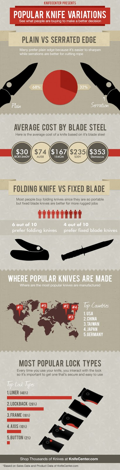 Infographic on Popular Knife Variations