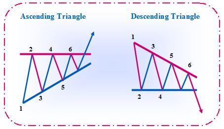 Triangle chart pattern also further grow rh furthergrow