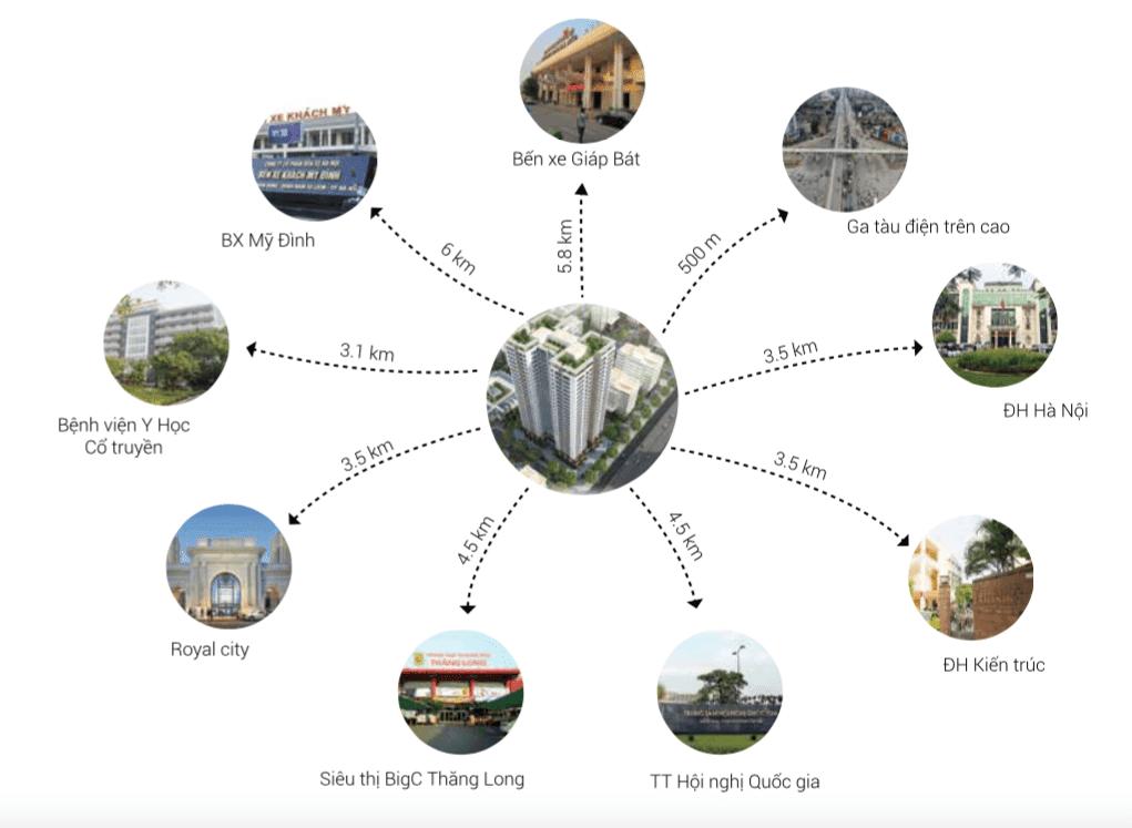 Liên kết khu vực dự án chung cư Housico Grand Tower Nguyễn Xiển