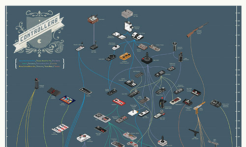 the evolution of video game controllers - infographic
