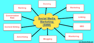 Social Media Marketing Advantages | By Social Media Marketing Increased Brand Awareness