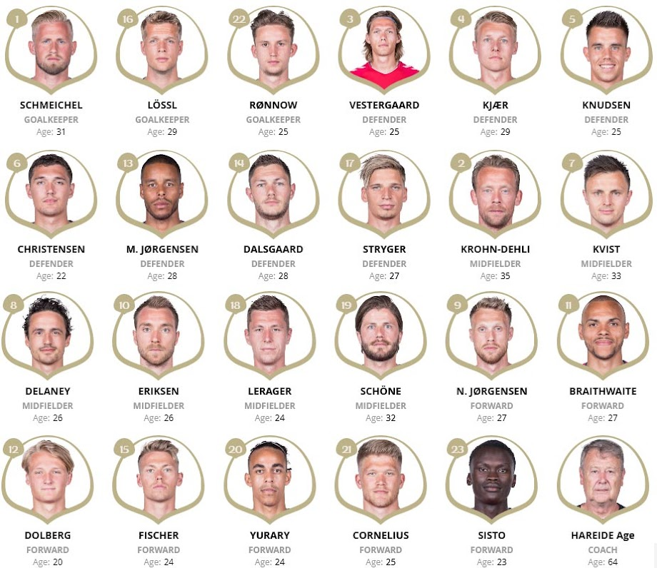 Denmark Squad List at FIFA 2018 World Cup