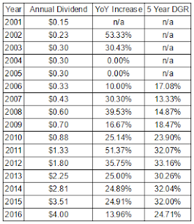 Cummins, Inc. Dividend Growth Rates Since 2001