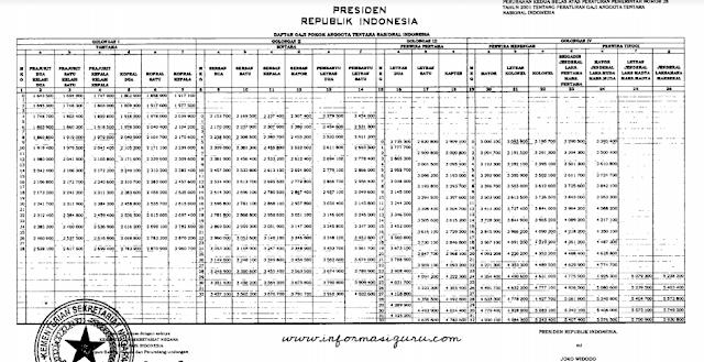 Download PP Nomor 16 Tahun 2019 Tentang Perubahan Kedua Belas Atas Peraturan Pemerintah Nomor 28 Tahun 2001 Tentang Peraturan Gaji Anggota TNI I Pdf