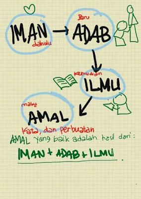 Antara Iman Dan Amal