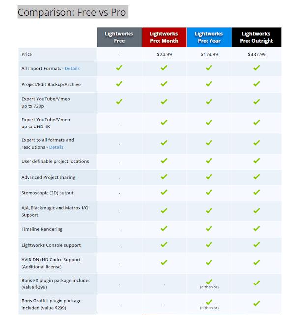lightworks free vs pro