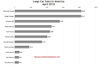 USA large car sales chart April 2016