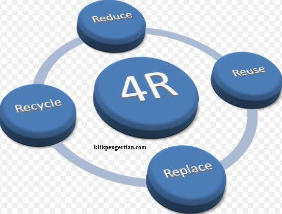 Pengertian Metode Dan Prinsip 4r Pengertian Contoh Dan Manfaat Klik Pengertian
