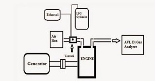 GASEOUS FUEL APPLICATION IN ENGINES : LPG AND CNG