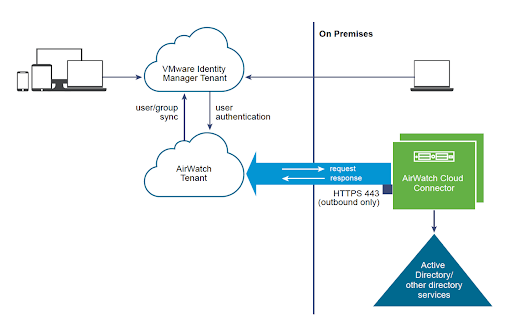Integrating A Cloud Instance Of Workspace One UEM (AirWatch) With Active Directory