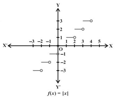 Special Functions and their Graphs