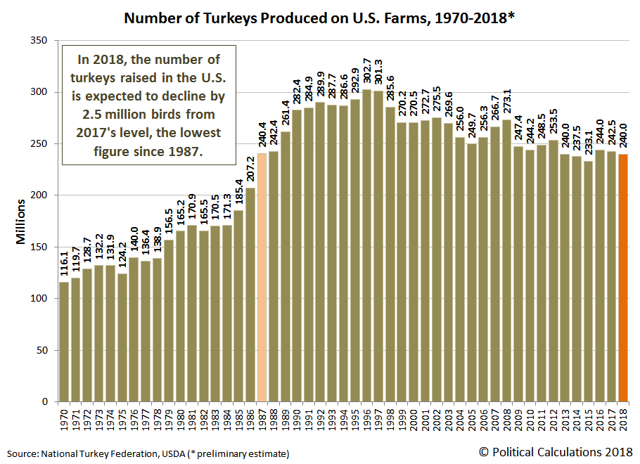 Number of Turkeys Produced on U.S. Farms, 1970-2018
