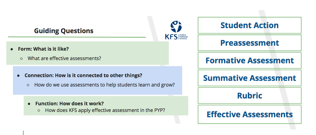PYP Planning: The Bubble Planner and Summative Tasks | Korea Foreign