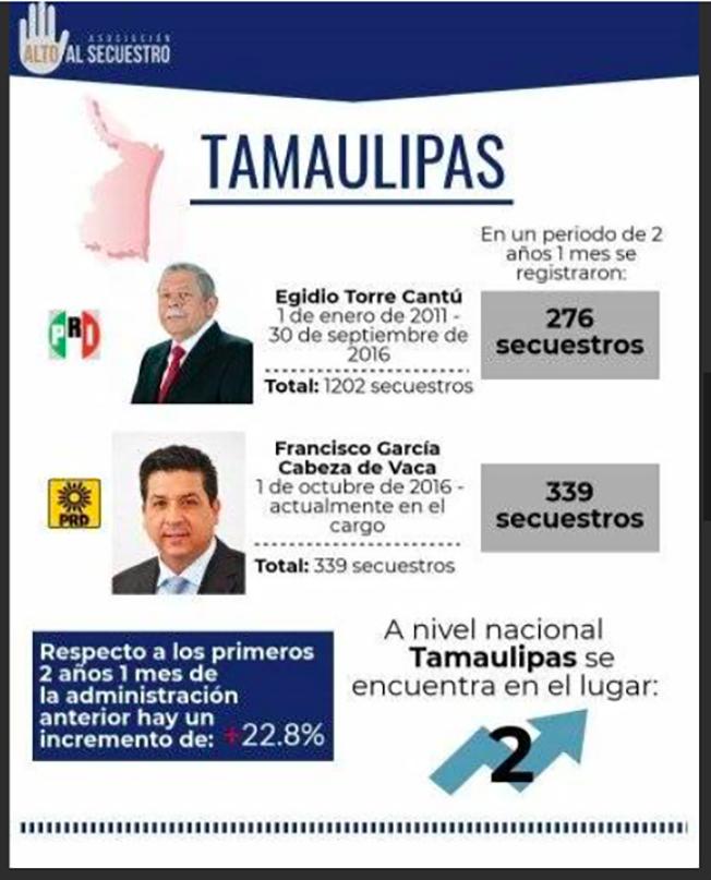 """EN SECUESTROS: TABASCO se ESCRIBE con """"T"""" de TAMAULIPAS...la mediocridad oficial igual de criminal. Screen%2BShot%2B2018-11-21%2Bat%2B08.02.47"""