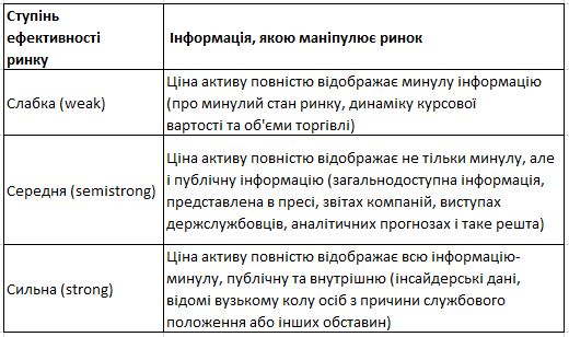 три_ступені_ефективності_ринку