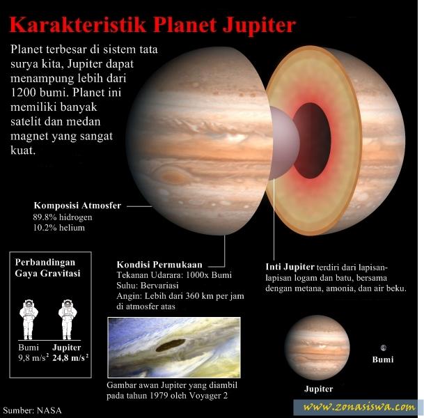 Planet Jupiter, Planet Terbesar, Jupiter Planet Terbesar, Planet Terbesar di Tata Surya. | www.zonasiswa.com