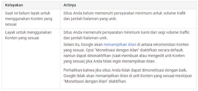 Konten yang Sesuai pada Adsense Google