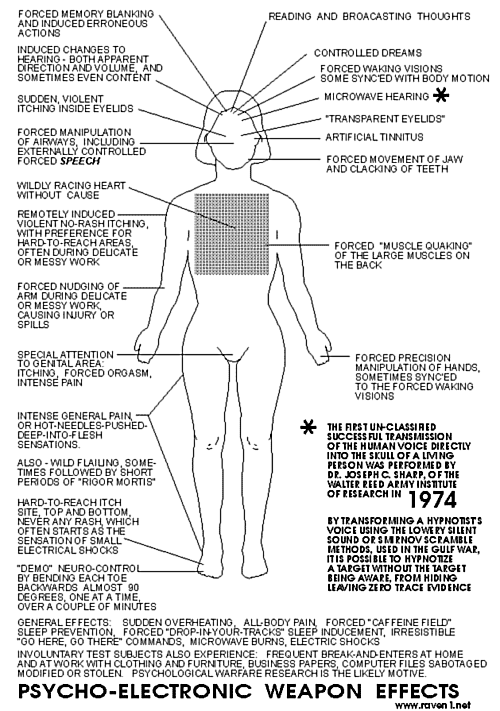 Psycho-Electronic Weapon Effects