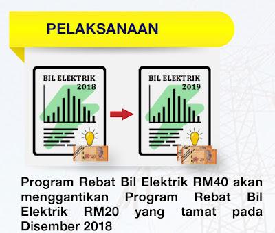 Program Rebat Bil Elektrik RM40