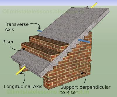 reinforced concrete design chapter 16 3 reinforcement. Black Bedroom Furniture Sets. Home Design Ideas