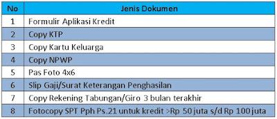 Pinjaman Bank BTN dengan Jaminan SK Karyawan 2017