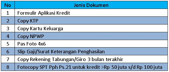 Pinjaman Bank BTN dengan Jaminan SK Karyawan 2019