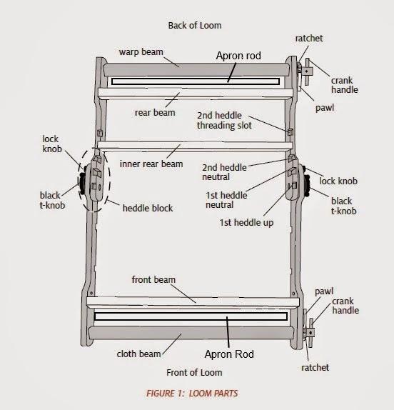 Weaving Loom Parts Diagram. Diagrams. Wiring Diagram Images