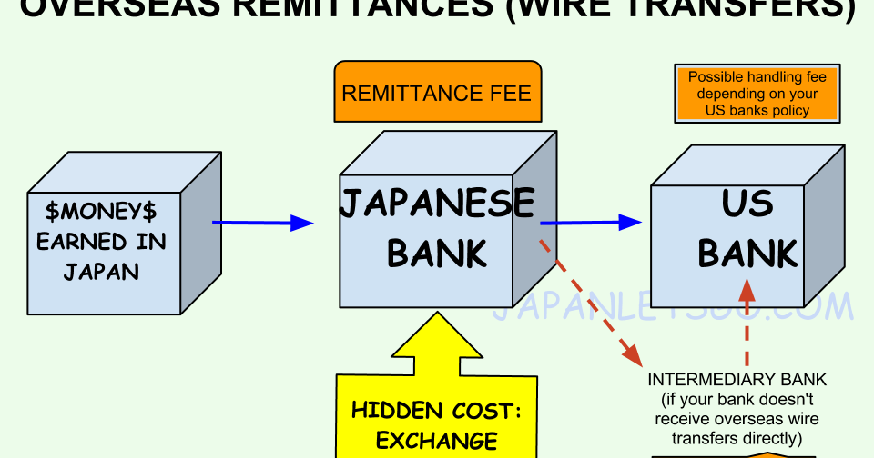 Wire Transfers And Transferring Money