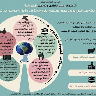 مذكرة للصف السادس الفصل الأول توجيه الإسلامية