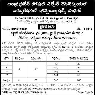 AP Social Welfare Residential Schools TGT Trained Graduate Teacher, Care Takers/Warden, Principals, DCO Jobs Recruitment 2019