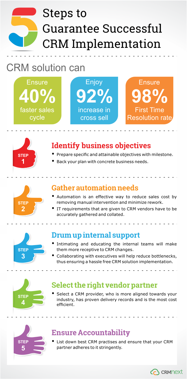 5 Steps to Gaurantee Successful CRM Implementation