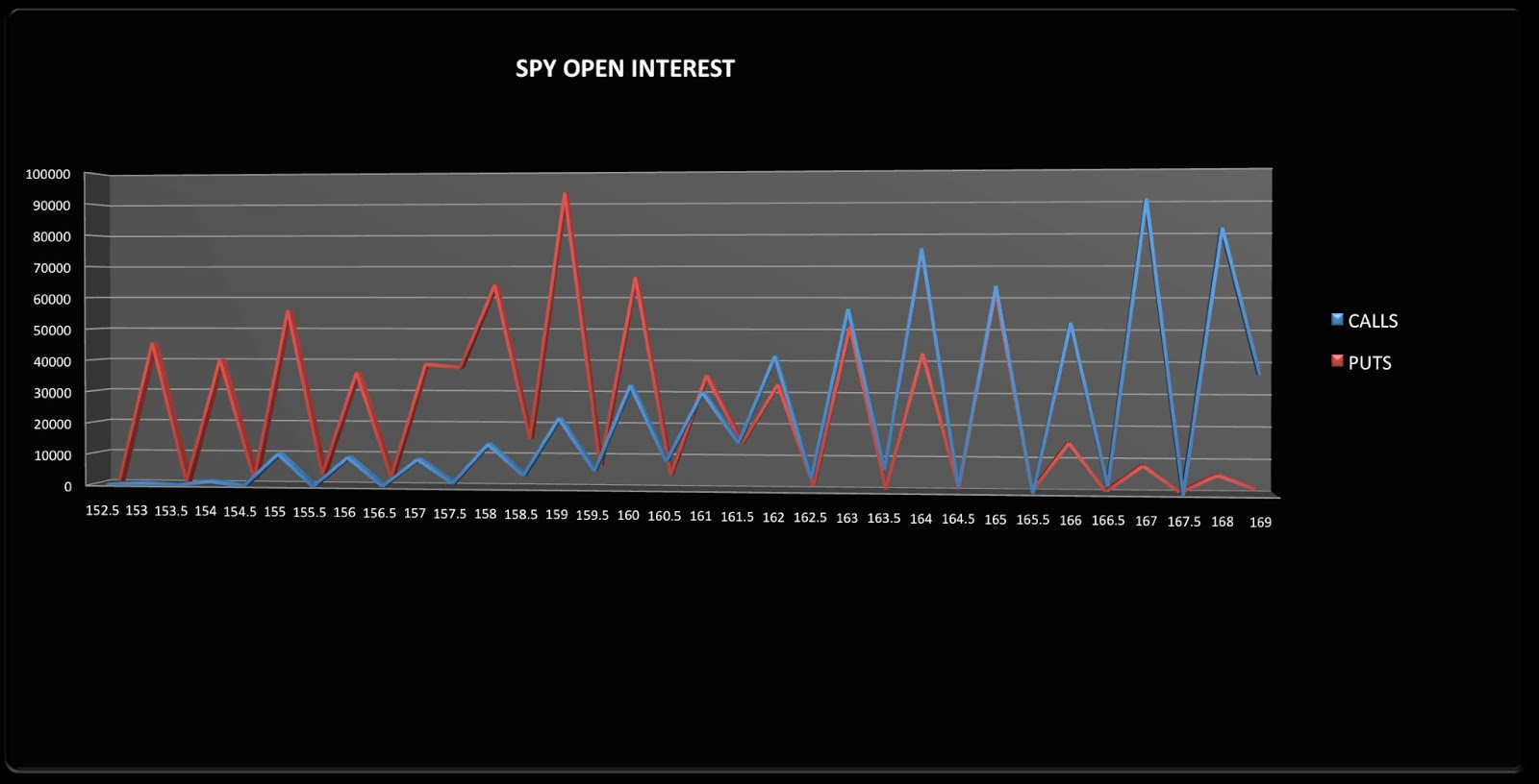 Put to Call Ratio and 4 major indexes' Open Interest - $SPY $XLF