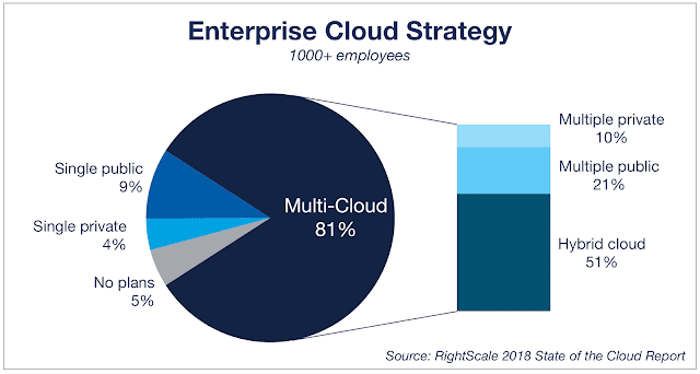Right-scale survey 2018 - multi-cloud strategy