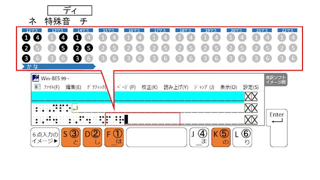 ①、②、③、⑤の点が表示された点訳ソフトのイメージ図と、①、②、③、⑤の点がオレンジ色で示された6点入力のイメージ図