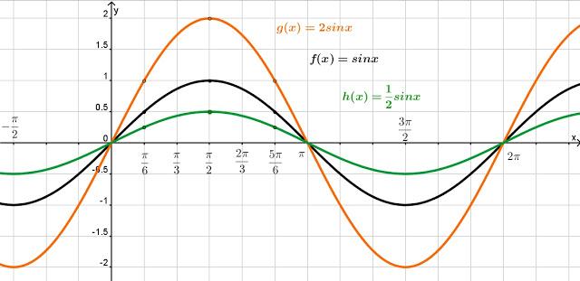 синуса график косинуса функций и