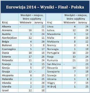 """Eurowizja 2014 - Donatan i Cleo - """"My Słowianie"""" - fakty, opinie i przemyślenia."""