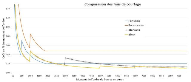 Comparaison des frais de courtage des banques en ligne