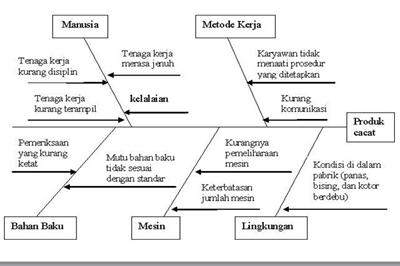 Selamat datang metode analisis akar masalah contoh diagram fishbone yang laiinya studi kasus analisis akar masalah ccuart Image collections