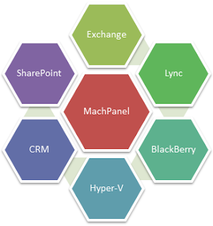 MachPanel - Cloud Automation Solution