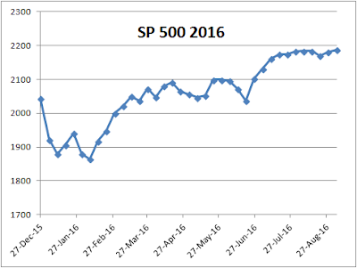 s and p 500 2016